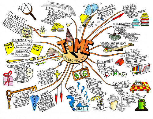 Mind Map by Zimmermann (CC)